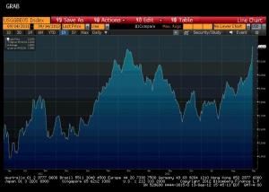 U.S. 5-Year Breakeven Inflation Rate