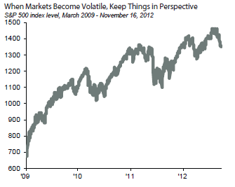 When Markets Become Volatile, Keep Things in Perspective