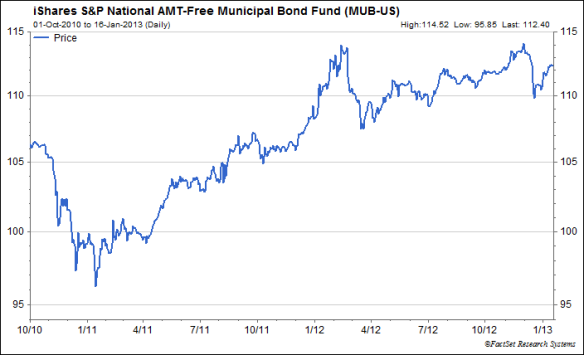 iShares S&P National AM T-Free Muni Bond Fund
