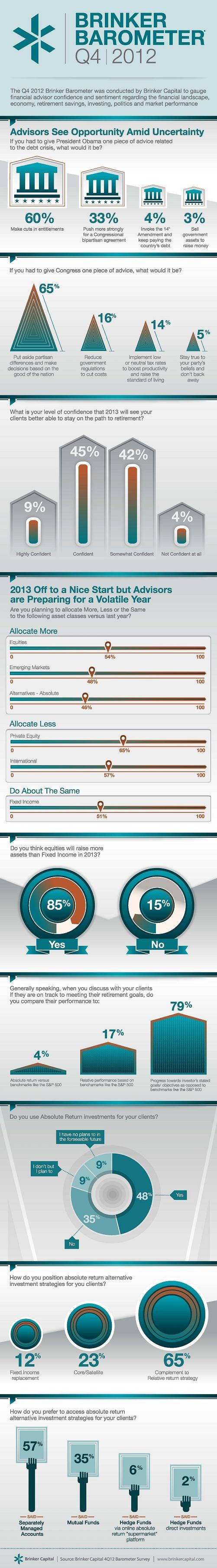 Brinker_Barometer_Q4_2012