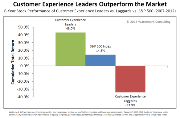 Customer Experience Leaders Outperform the Market