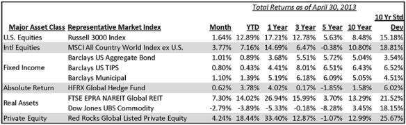 Annualized for periods greater than one year. Past performance is no guarantee of future results. Source: FactSet, Red Rocks Capital.