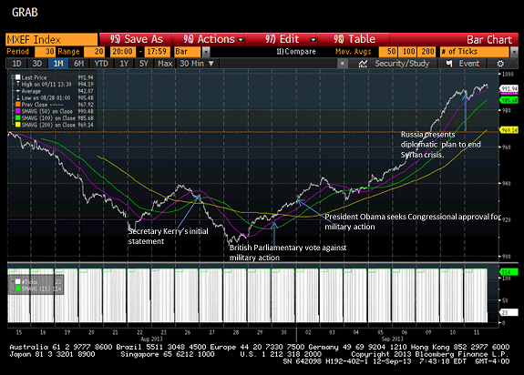 Chart representing MSCI Emerging Markets Index.