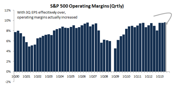 S&P 500 Operating Margins (Quarterly)