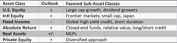 Asset Class Outlook
