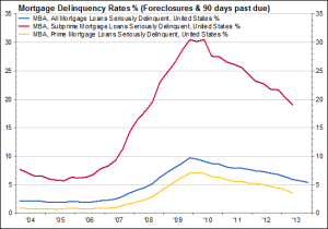 Mortgage Delinquency Rates